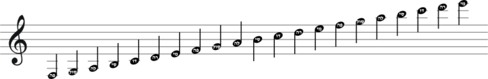 Musical Notes (Hebrew).png