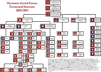 Tatmadaw - Tatmadaw Command Structure as of 2005