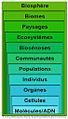 NiveauOrganisationIntégrationBiodiversité.jpg