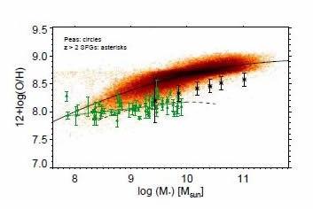 Oxygen-to-hydrogen vs. stellar mass