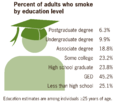 Percent of adults who smoke by education level US 2010.png