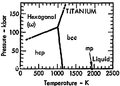 Phase diagram of titanium (1975).png