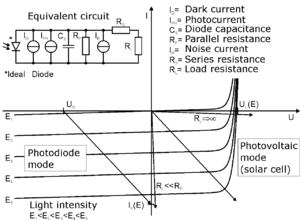 Photodiode - I-V characteristic of a photodiode. The linear load lines represent the response of the external circuit: I=(Applied bias voltage-Diode voltage)/Total resistance. The points of intersection with the curves represent the actual current and voltage for a given bias, resistance and illumination.