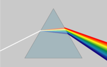 A white beam of light dispersed into different colors when passing through a triangular prism