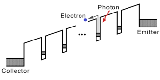 Quantum well infrared photodetector - Conduction band profile of a photoconductive QWIP. The conduction band profile is tilted as a bias voltage is applied.