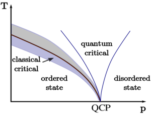 Quantum phase transition - Diagram of temperature (T) and pressure (p) showing the quantum critical point (QCP) and quantum phase transitions.