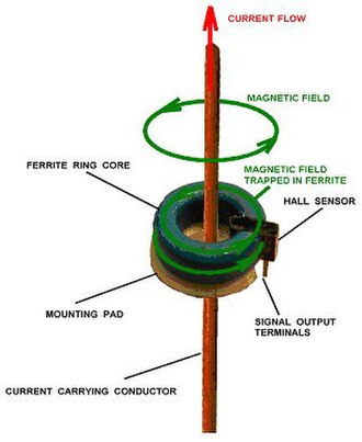 Hall effect - Diagram of Hall effect current transducer integrated into ferrite ring.