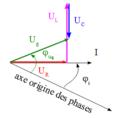 R L C série en r.s.f. - diagramme de Fresnel.png