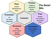 Retail And Food Service Sales Definition