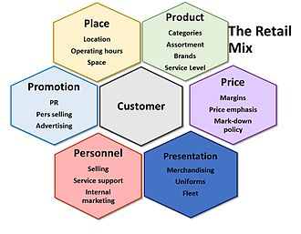 The retail marketing mix or the 6 Ps of retailing Retail mix.jpg