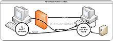 Ssh Tunnel Proxy Server
