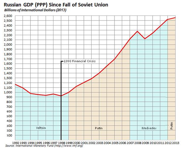 Moskova ekonomisi: ana dallar