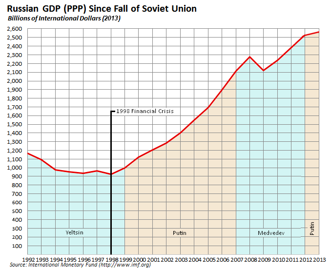 Russian economy since fall of Soviet Union