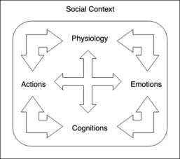Coaching psychology - Wikipedia