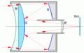 Schema objectif catadioptrique.png