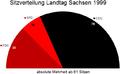 Sitzverteilung Landtag Sachsen 1999.png