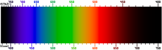 Luminosity function - Image: Srgbspectrum