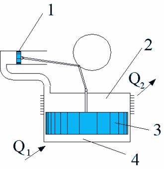 Hot air engine - Illustration of a low temperature differential (LTD) hot air engine. 1. Power piston, 2. Cold end of cylinder, 3.Displacer piston 4. Hot end of cylinder Q1. Heat in, Q2. Heat out.