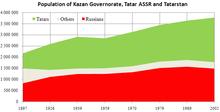 Tatarstan population.PNG