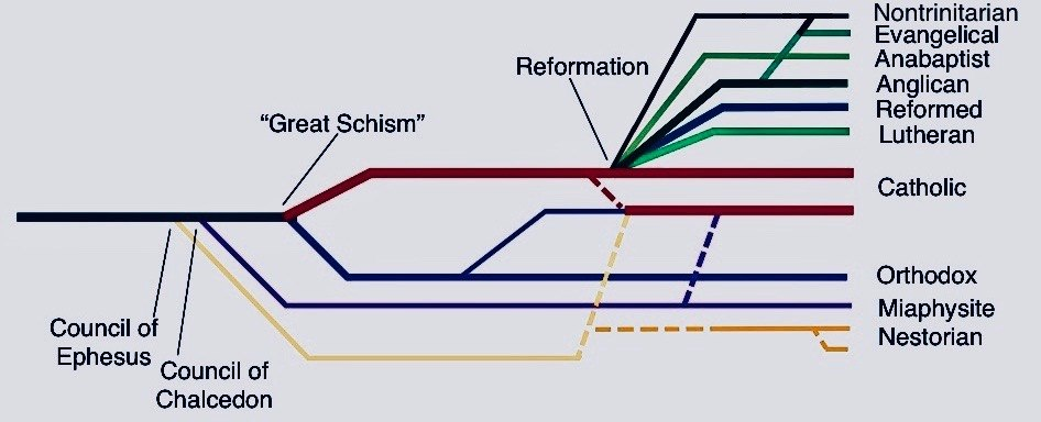 Ten Branches of Christianity