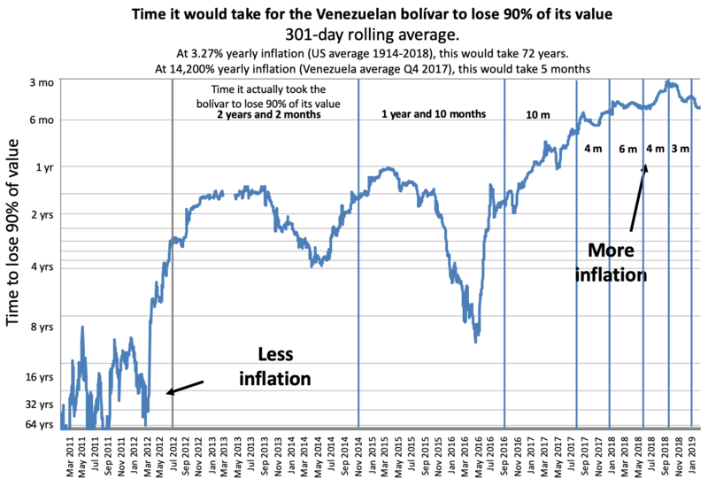 Hyperinflation in Venezuela represented by the time it would take for money to lose 90% of its value (301-day rolling average, inverted logarithmic scale). Time BsF would take to lose 90 percent of its value.png