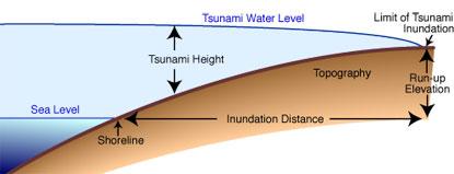 Tsunami run-up, height, and inundation