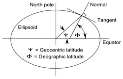 Latitude Wikipedia - Elevation from lat long coordinates