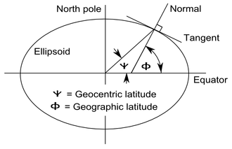 Latitude - The definition of geodetic (or geographic) and geocentric latitudes.