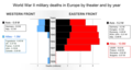 World War II military deaths in Europe by theater and by year.png