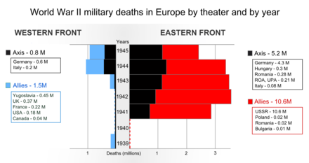 The Wehrmacht suffered 80% of its military deaths in the Eastern Front. World War II military deaths in Europe by theater and by year.png