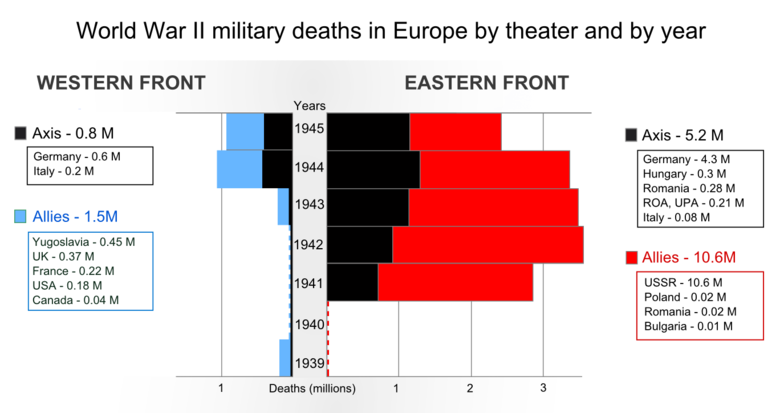 The German armed forces suffered 80% of its military deaths in the Eastern Front. World War II military deaths in Europe by theater and by year.png