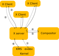 X architecture as of 2012