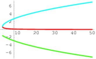 Algebraic function - Image: Y^3 xy+1=0