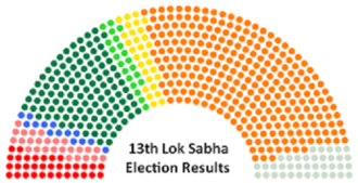 Indian general election, 1999 - Atal Bihari Vajpayee's NDA Coalition, in concert with the Telugu Desam Party, secured a large majority in the Lok Sabha.