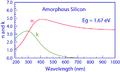A-Si Optical Properties.png