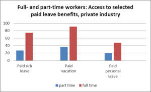 Employee compensation in the United States - Image: Access to paid leave benefits