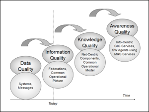 DIKW pyramid - Using advanced distributed simulation to support information, knowledge, and wisdom representation