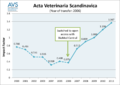 Acta Veterinaria Scandinavica - Impact Factor over time.png