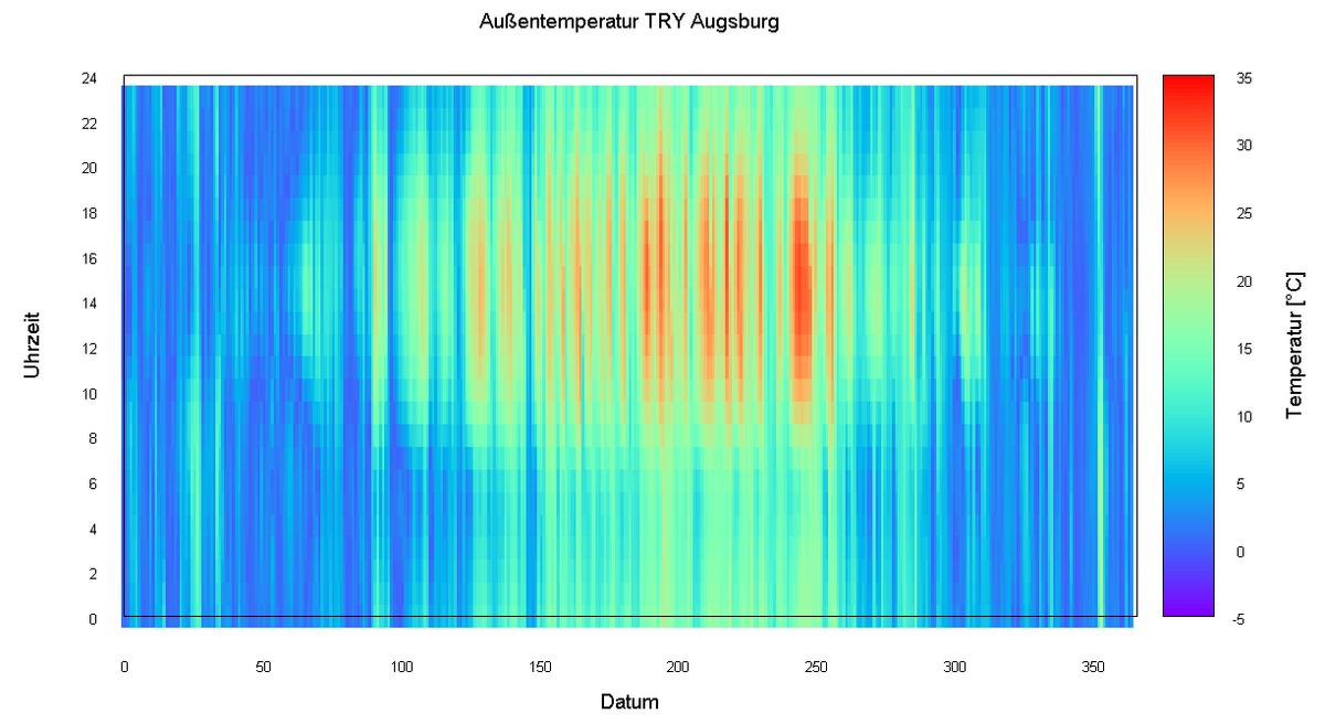 Temporal Raster Plot Wikipedia