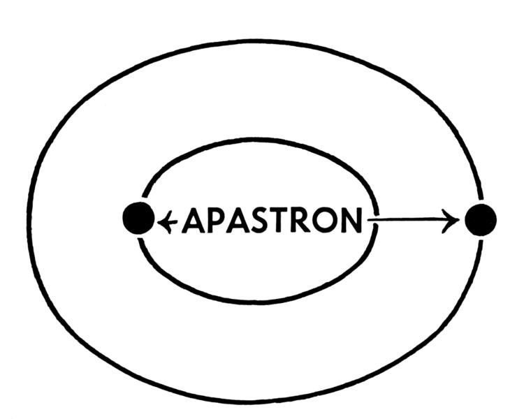 730px-Apastron_(PSF) - Apastron-Điểm viễn tinh & Aperture-Độ mở, khẩu độ