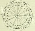 Archives des sciences physiques et naturelles (1919) (14595280178).jpg