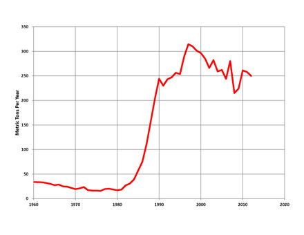 Australia mined gold production, 1960-2012 Australian Gold Production.png