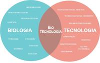 Biotecnologia Fase3.png