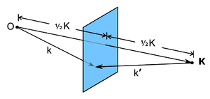 Bragg plane - The Bragg plane in blue, with its associated reciprocal lattice vector K.