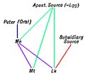 C+B-Gospels-DiagramD-2SourceBWeissSolution.PNG