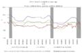 CPI-U, FF Rate & Prime Rate (1990-2008).png