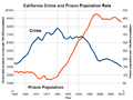 California Crime and Prison Population Rate.png