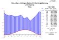 Climatediagram-metric-english-Hottingen-Germany-1961-1990.png