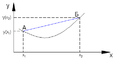 Convex function.png