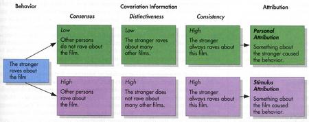 attribution theory of motivation pdf